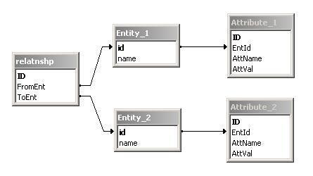 ER Diagram 2